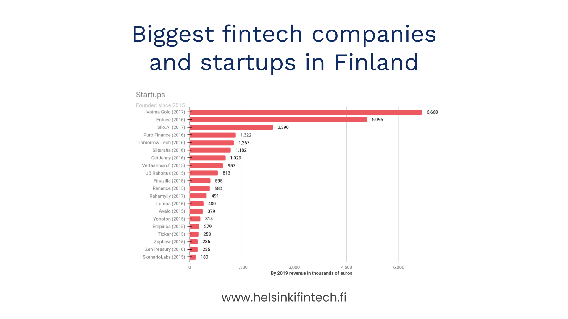 ZenTreasury listed among the biggest fintech companies and startups in Finland